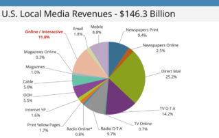 US Local Ad Revenues reach $146-billion